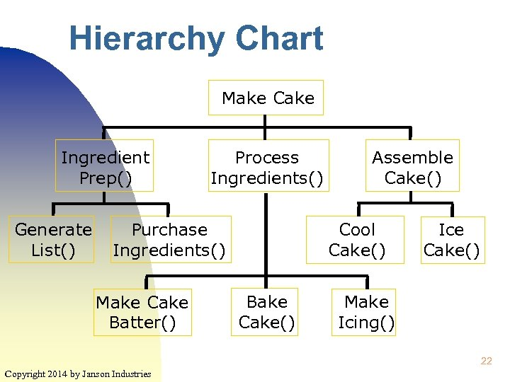 Hierarchy Chart Make Cake Ingredient Prep() Generate List() Process Ingredients() Purchase Ingredients() Make Cake
