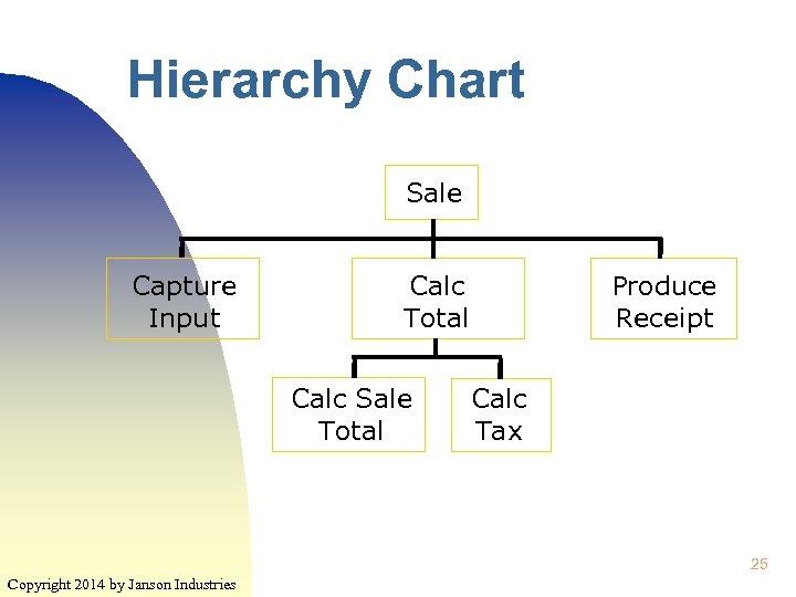 Hierarchy Chart Sale Capture Input Calc Total Calc Sale Total Produce Receipt Calc Tax
