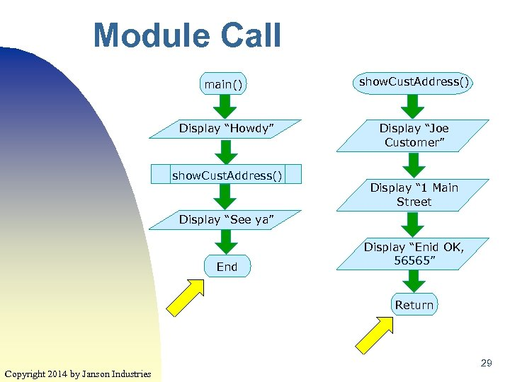 "Module Call main() Display ""Howdy"" show. Cust. Address() Display ""Joe Customer"" Display "" 1"