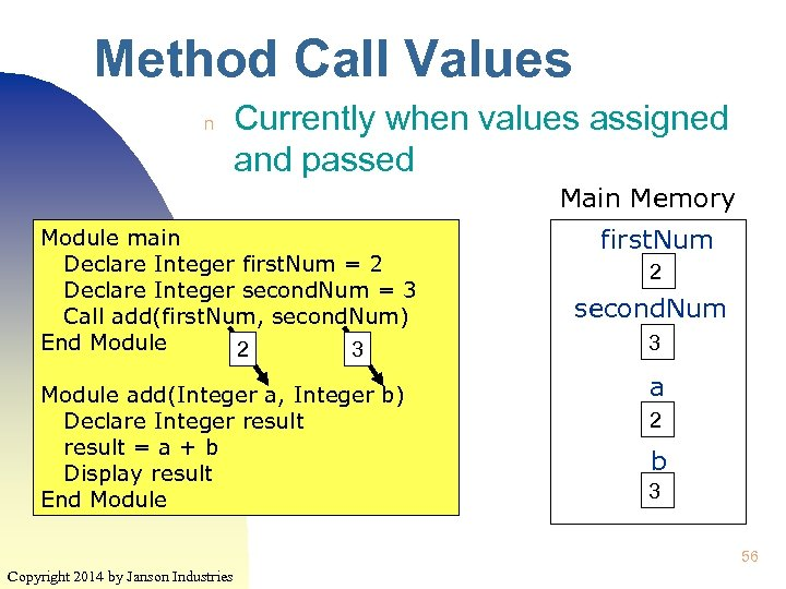 Method Call Values n Currently when values assigned and passed Main Memory Module main