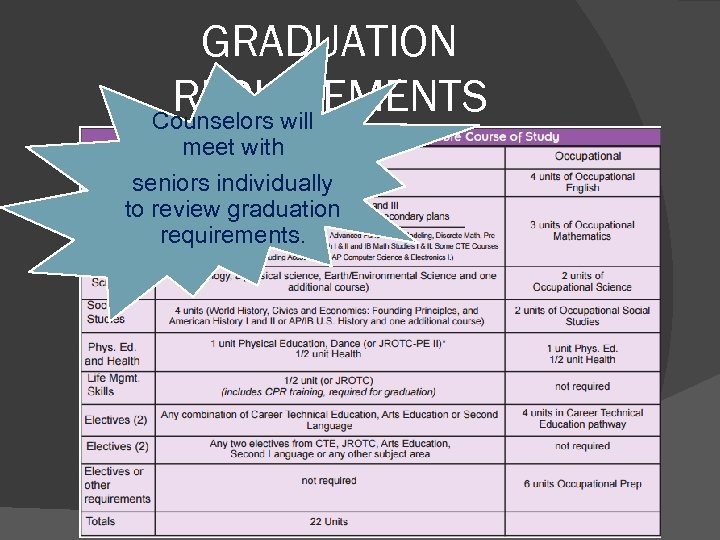 GRADUATION REQUIREMENTS Counselors will meet with seniors individually to review graduation requirements.