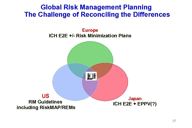 Global Risk Management Planning The Challenge of Reconciling the Differences Europe ICH E 2
