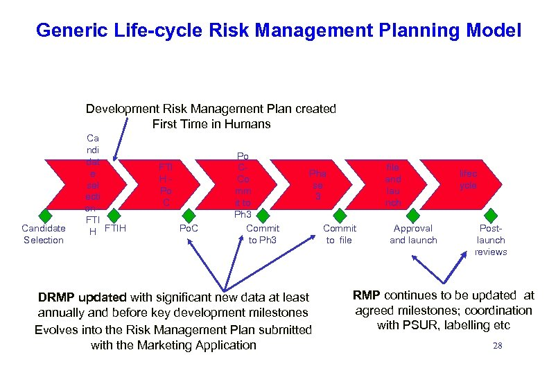 Generic Life-cycle Risk Management Planning Model Development Risk Management Plan created First Time in