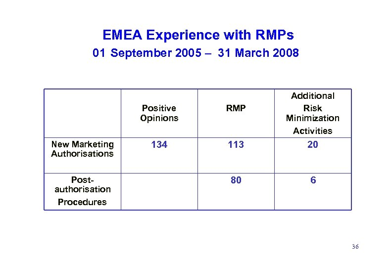 EMEA Experience with RMPs 01 September 2005 – 31 March 2008 Additional Risk Minimization