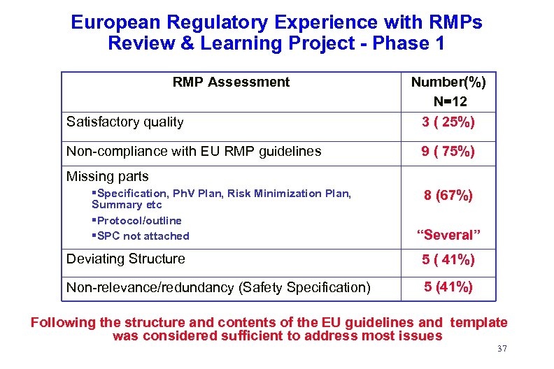 European Regulatory Experience with RMPs Review & Learning Project - Phase 1 RMP Assessment