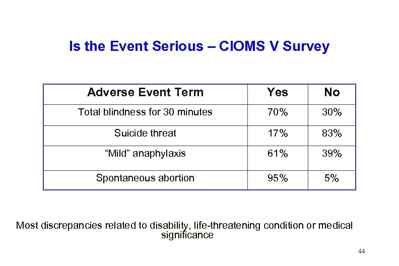 Is the Event Serious – CIOMS V Survey Adverse Event Term Yes No Total