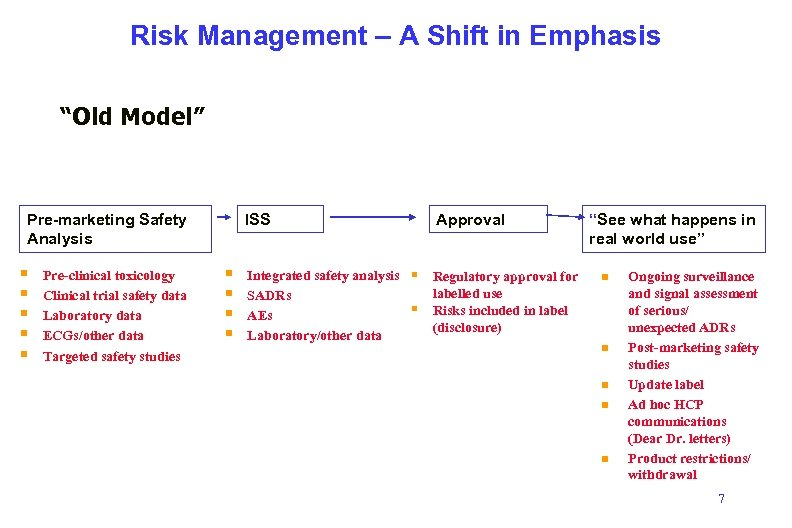 """Risk Management – A Shift in Emphasis """"Old Model"""" Pre-marketing Safety Analysis § §"""