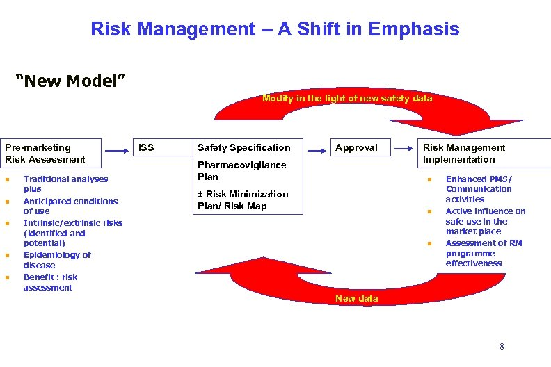 """Risk Management – A Shift in Emphasis """"New Model"""" Modify in the light of"""