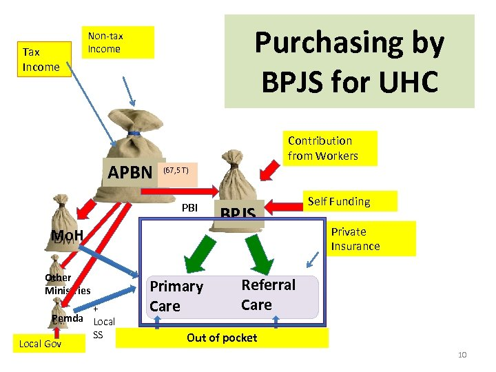 Tax Income Purchasing by BPJS for UHC Non-tax Income APBN Contribution from Workers (67,