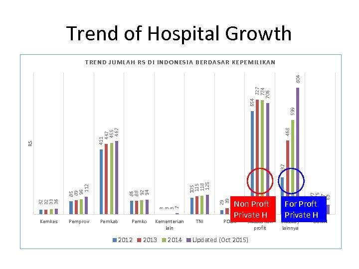 Trend of Hospital Growth 29 39 41 42 3 3 3 7 32 32