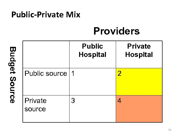 Public-Private Mix Providers Budget Source Public Hospital Private Hospital Public source 1 2 Private