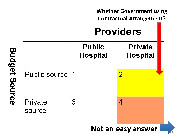 Whether Government using Contractual Arrangement? Providers Budget Source Public Hospital Private Hospital Public source