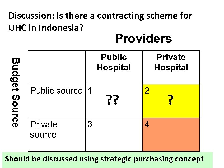Discussion: Is there a contracting scheme for UHC in Indonesia? Providers Budget Source Public