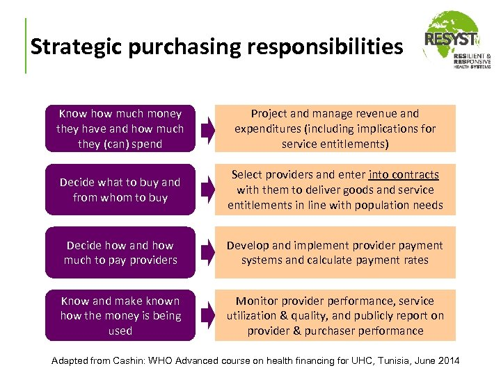 Strategic purchasing responsibilities Know how much money they have and how much they (can)