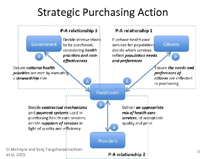 Strategic Purchasing Action Di Mc. Intyre and Viroj Tangcharoensathien et al. 2015 28