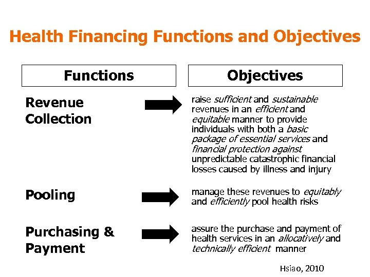 Health Financing Functions and Objectives Functions Revenue Collection Objectives raise sufficient and sustainable revenues