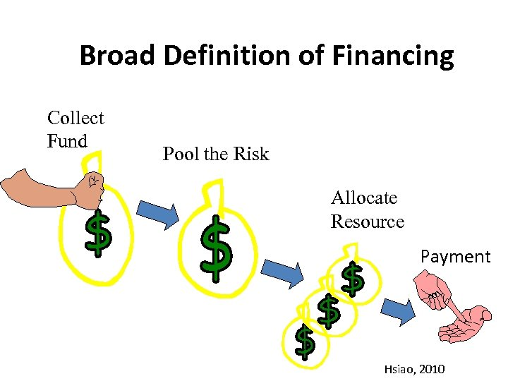Broad Definition of Financing Collect Fund Pool the Risk Allocate Resource Payment Hsiao, 2010