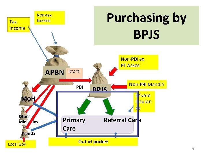 Tax Income Purchasing by BPJS Non-tax Income APBN Non-PBI ex PT Askes (67, 5