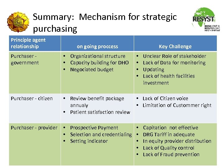 Summary: Mechanism for strategic purchasing Principle agent relationship on going proccess Key Challenge Purchaser