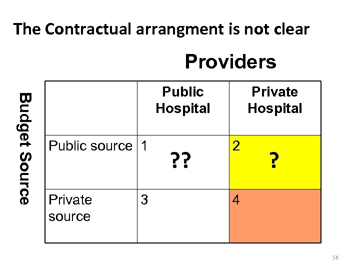 The Contractual arrangment is not clear Providers Budget Source Public Hospital Public source 1