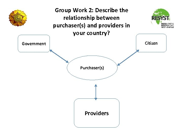 Group Work 2: Describe the relationship between purchaser(s) and providers in your country? Citizen