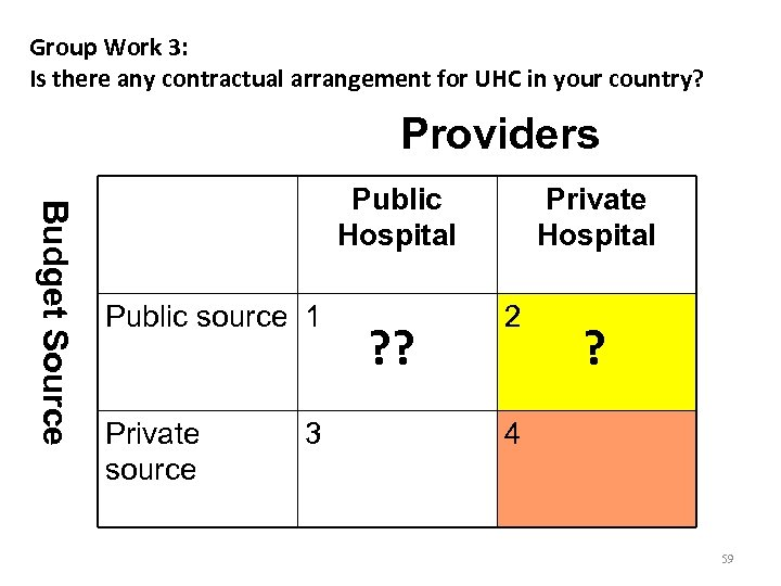 Group Work 3: Is there any contractual arrangement for UHC in your country? Providers