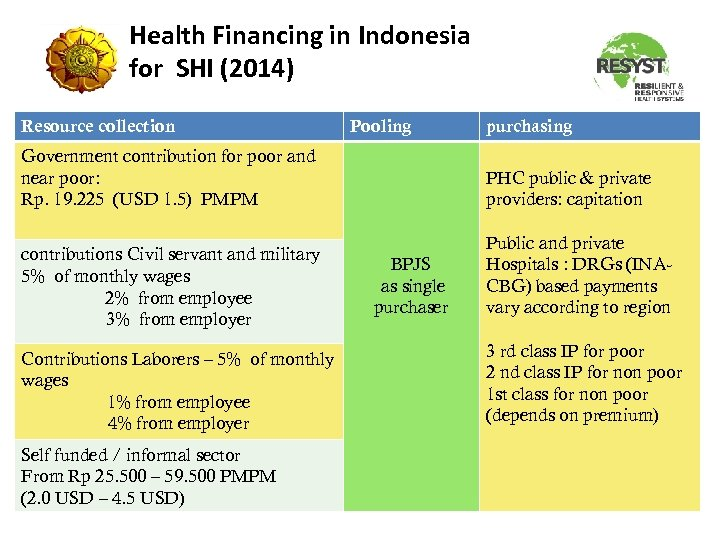 Health Financing in Indonesia for SHI (2014) Resource collection Pooling Government contribution for poor