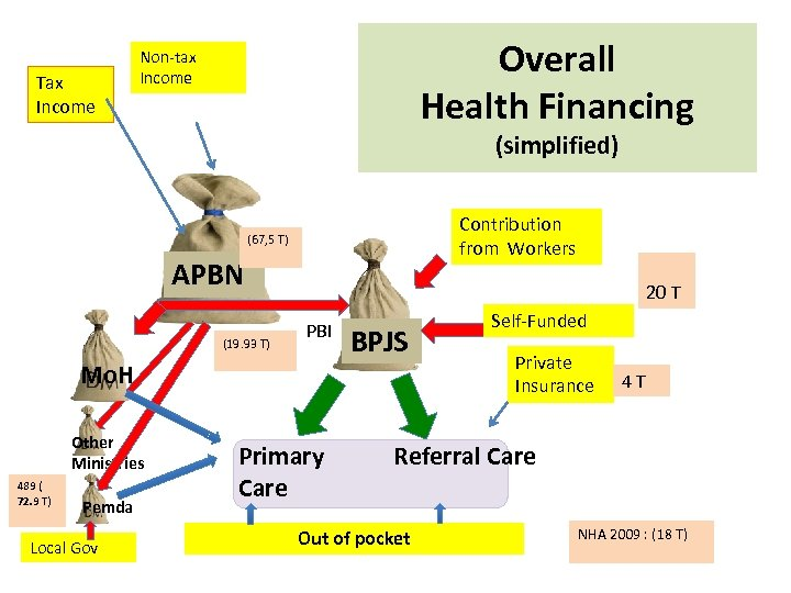 Tax Income Overall Health Financing Non-tax Income (simplified) Contribution from Workers (67, 5 T)
