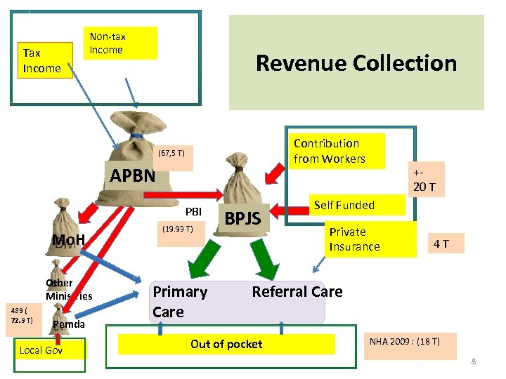 Tax Income Non-tax Income Revenue Collection Contribution from Workers (67, 5 T) APBN PBI