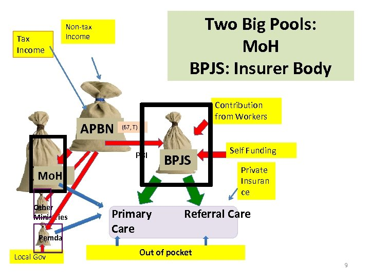 Tax Income Two Big Pools: Mo. H BPJS: Insurer Body Non-tax Income APBN Contribution