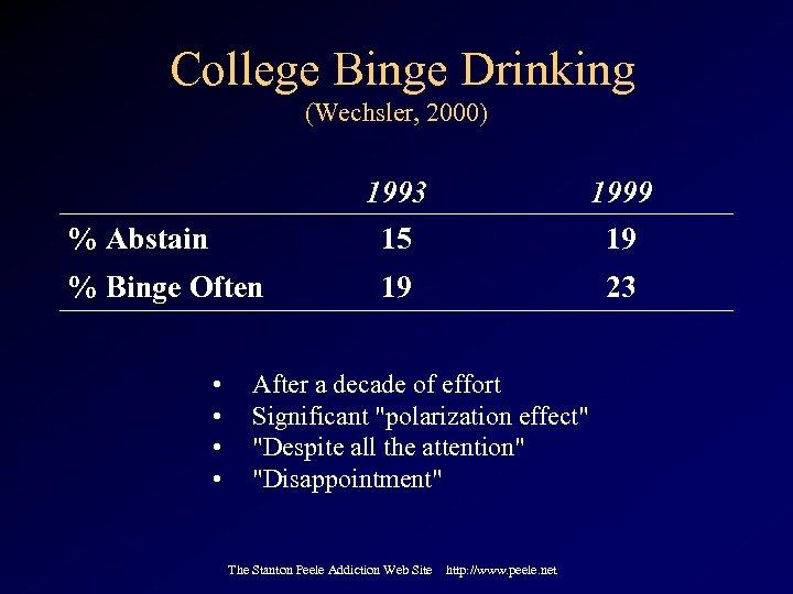 College Binge Drinking (Wechsler, 2000) 1993 1999 % Abstain 15 19 % Binge Often