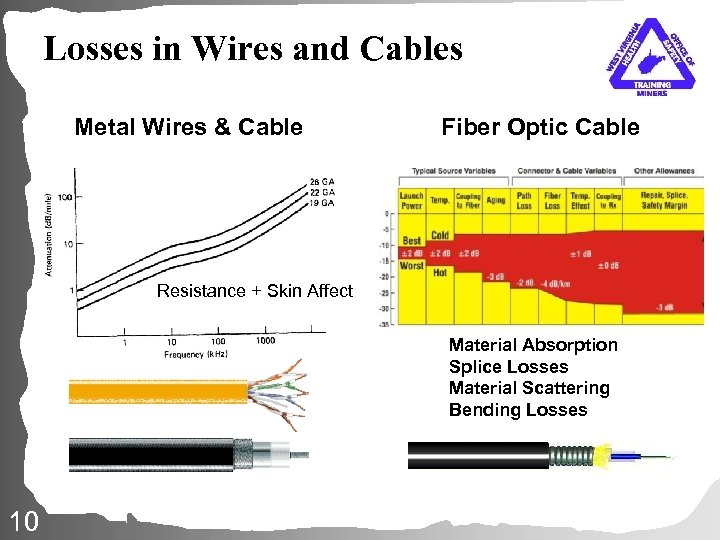 Losses in Wires and Cables Metal Wires & Cable Fiber Optic Cable Resistance +