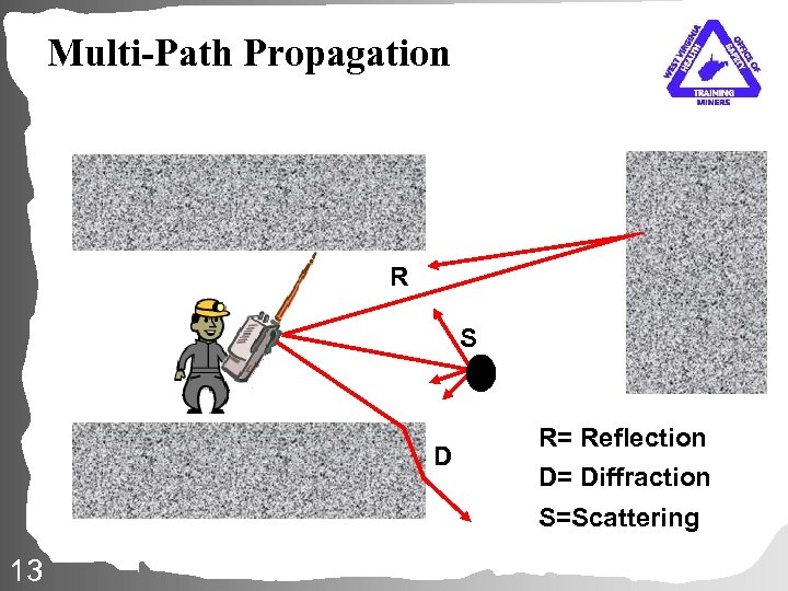 Multi-Path Propagation R S D R= Reflection D= Diffraction S=Scattering 13