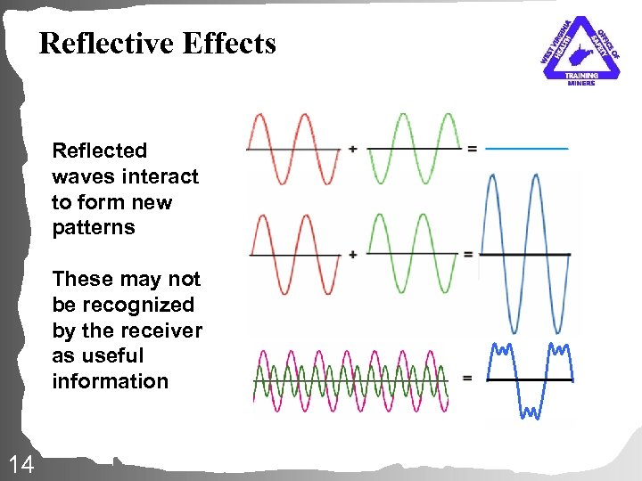 Reflective Effects Reflected waves interact to form new patterns These may not be recognized