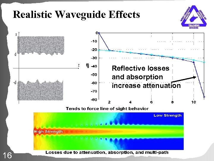 d. B Realistic Waveguide Effects Reflective losses and absorption increase attenuation modes 16
