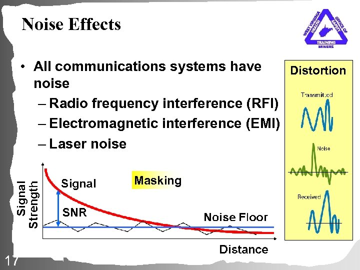Noise Effects • All communications systems have Distortion noise – Radio frequency interference (RFI)