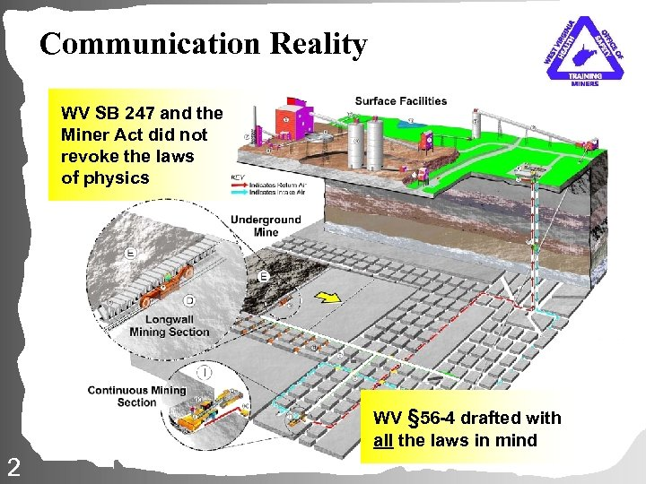 Communication Reality WV SB 247 and the Miner Act did not revoke the laws