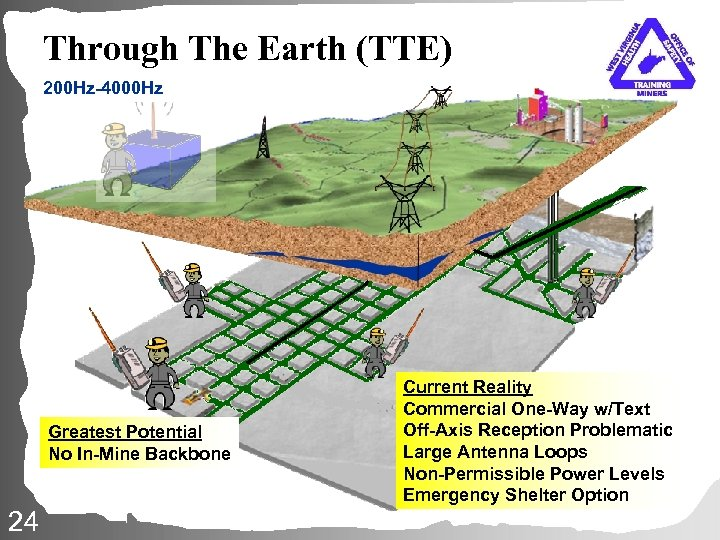 Through The Earth (TTE) 200 Hz-4000 Hz Greatest Potential No In-Mine Backbone 24 Current