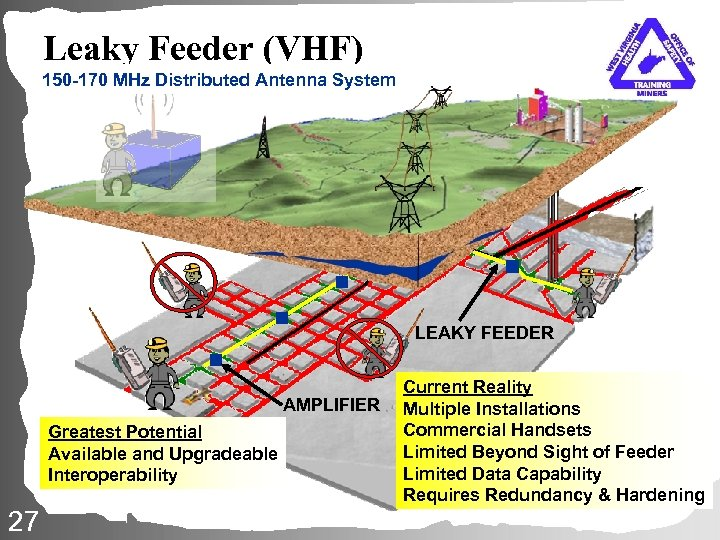 Leaky Feeder (VHF) 150 -170 MHz Distributed Antenna System LEAKY FEEDER AMPLIFIER Greatest Potential
