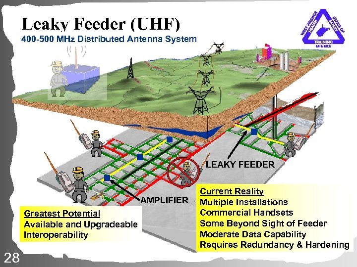 Leaky Feeder (UHF) 400 -500 MHz Distributed Antenna System LEAKY FEEDER AMPLIFIER Greatest Potential