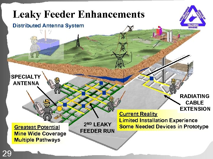 Leaky Feeder Enhancements Distributed Antenna System SPECIALTY ANTENNA RADIATING CABLE EXTENSION Greatest Potential Mine