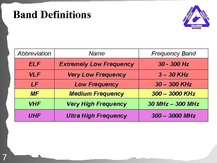 Band Definitions Abbreviation Frequency Band ELF Extremely Low Frequency 30 - 300 Hz VLF