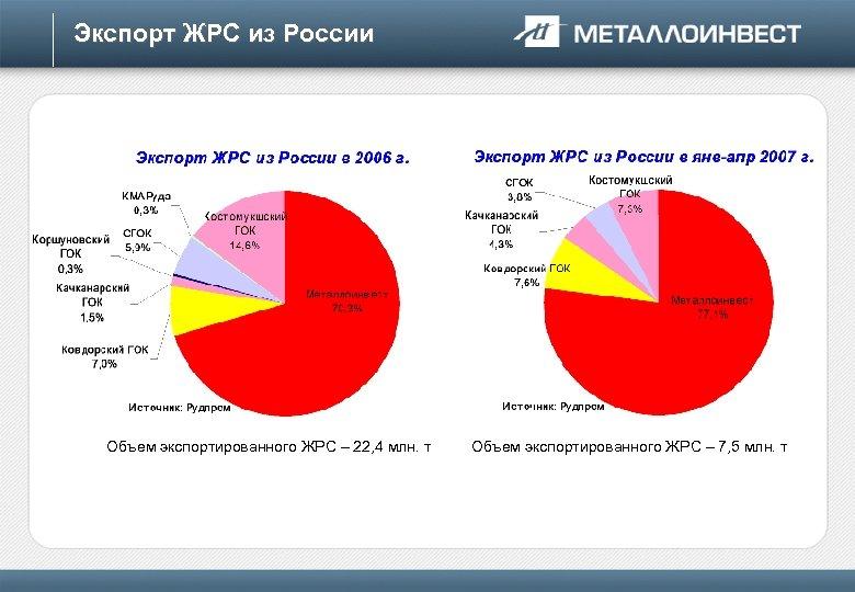 Экспорт ЖРС из России Объем экспортированного ЖРС – 22, 4 млн. т Объем экспортированного