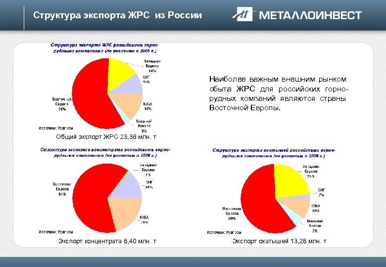 Структура экспорта ЖРС из России Наиболее важным внешним рынком сбыта ЖРС для российских горнорудных