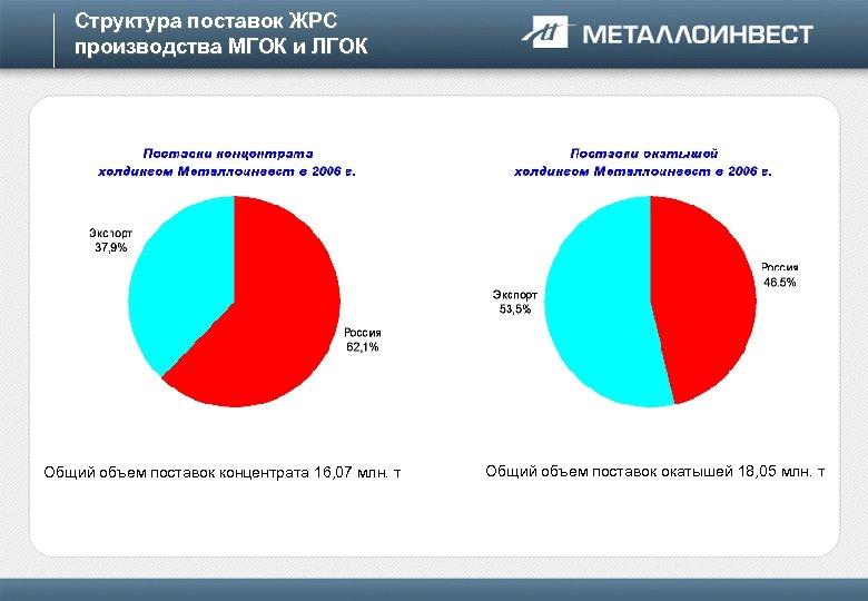 Структура поставок ЖРС производства МГОК и ЛГОК Общий объем поставок концентрата 16, 07 млн.
