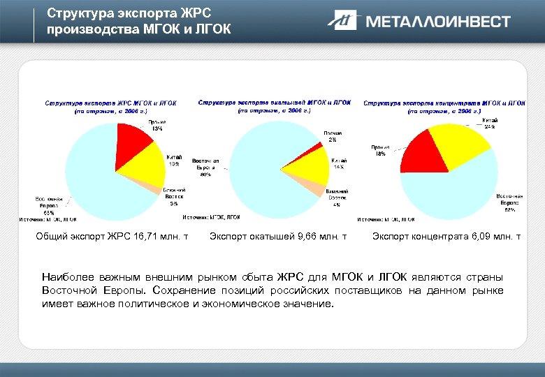 Структура экспорта ЖРС производства МГОК и ЛГОК Общий экспорт ЖРС 16, 71 млн. т