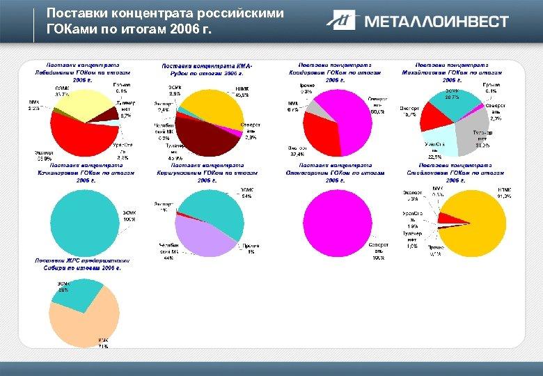 Поставки концентрата российскими ГОКами по итогам 2006 г.