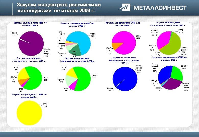 Закупки концентрата российскими металлургами по итогам 2006 г.