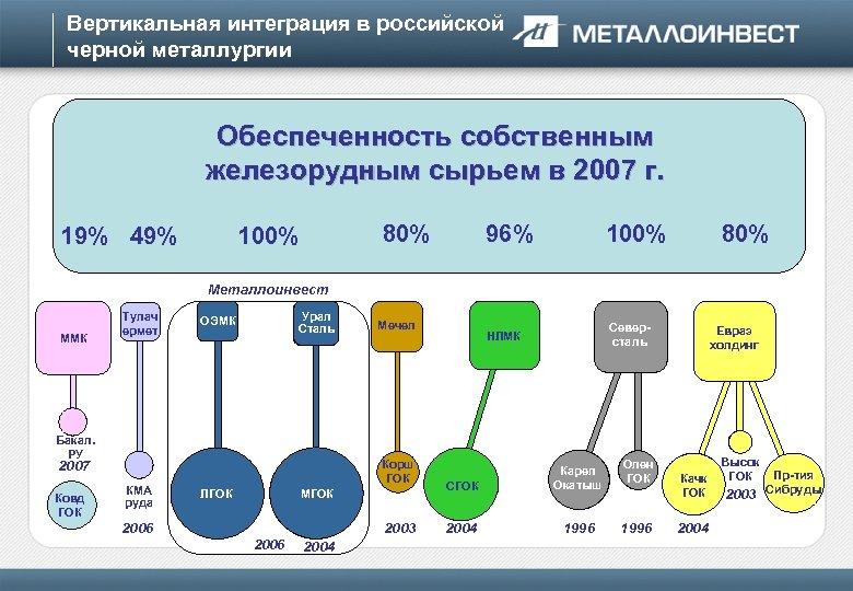 Вертикальная интеграция в российской черной металлургии Обеспеченность собственным железорудным 90 -х началась консолидация Во