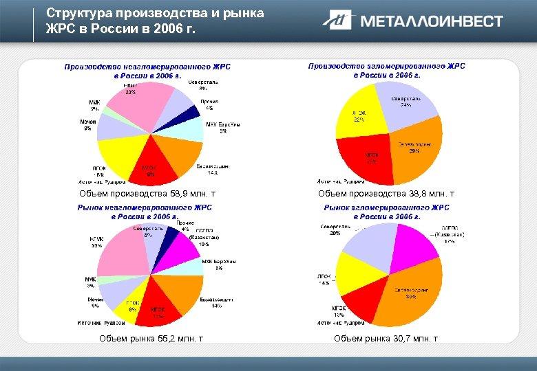 Структура производства и рынка ЖРС в России в 2006 г. Объем производства 58, 9